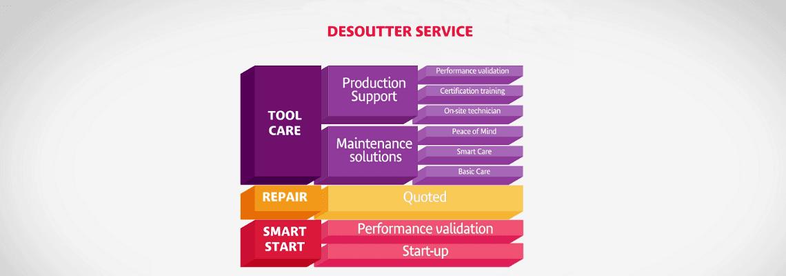 Video Desoutter servisních řešení!